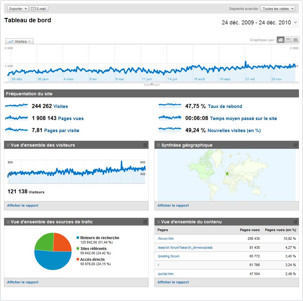 les stats de notre forum par google analytics
