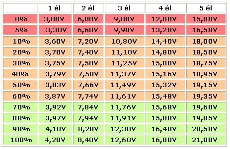 Tableau comparatif valeur Lipo