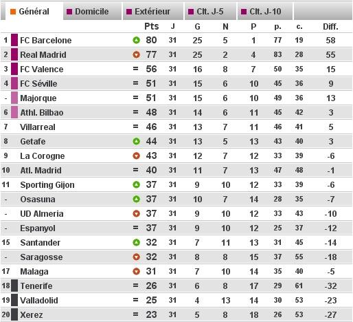 online 5 List of Liga Espagnole Calendrier ~ Mar 2016 valid net worth ...